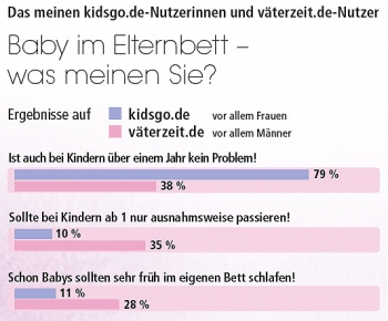 Baby im Bett? - Umfrage: Was sagen Frauen und Männer? - Väterzeit